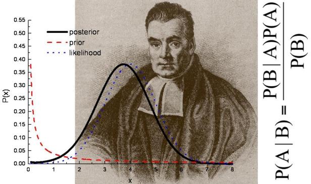 贝叶斯理论