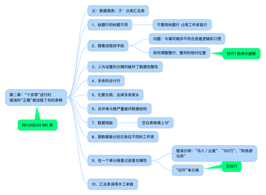 十宗罪 Excel .png
