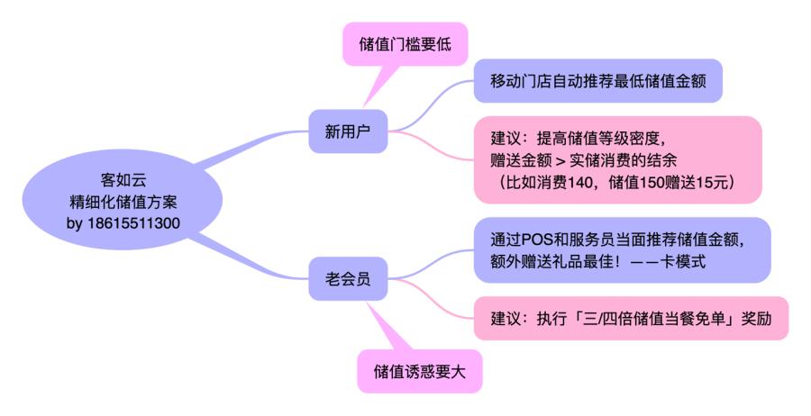【用户思维】客如云 总导图.png