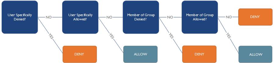权限评估顺序 用户先于群组permissions_capability_eval.png