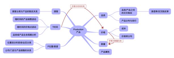 Tableau 主题分析之产品 .png