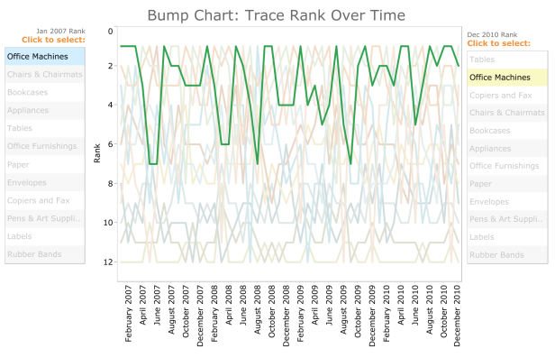 TC4- Bump Chart Dashboard.png