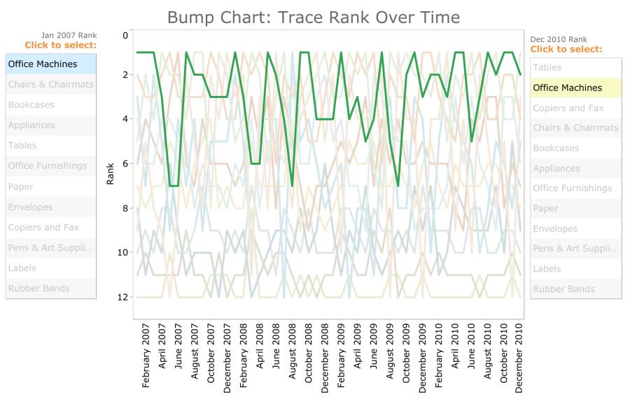 TC4- Bump Chart Dashboard.png