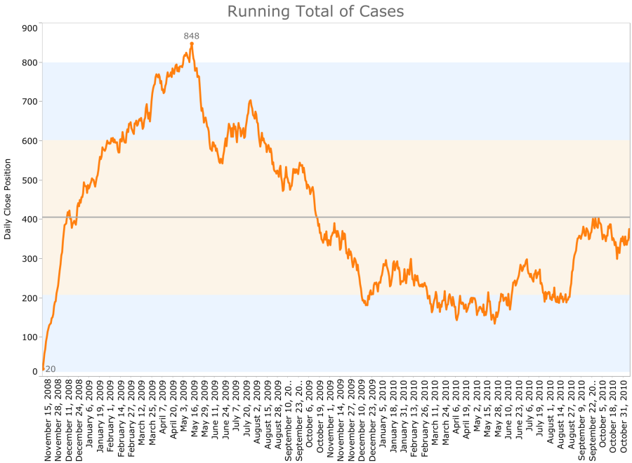 TC5 Running Total Chart 汇总.png