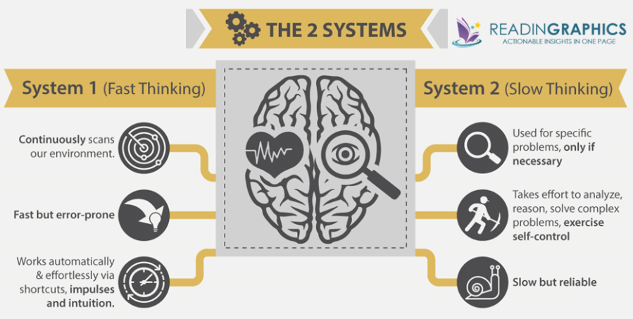 Thinking-Fast-and-Slow_the-2-systems.png