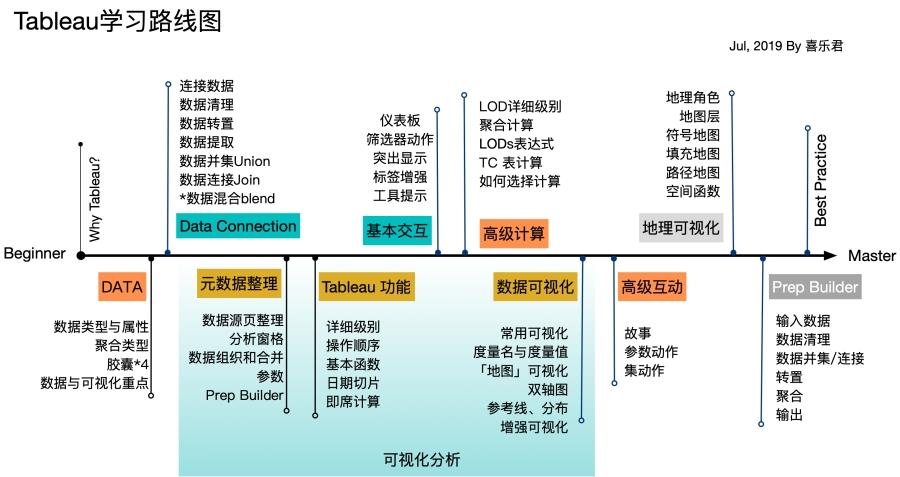 学习路线图 Jul 16, 2019