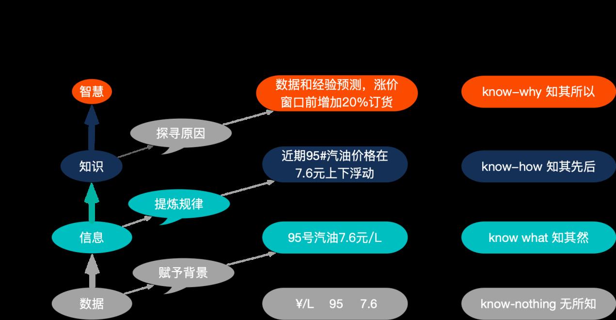 中石油 金字塔模型.png