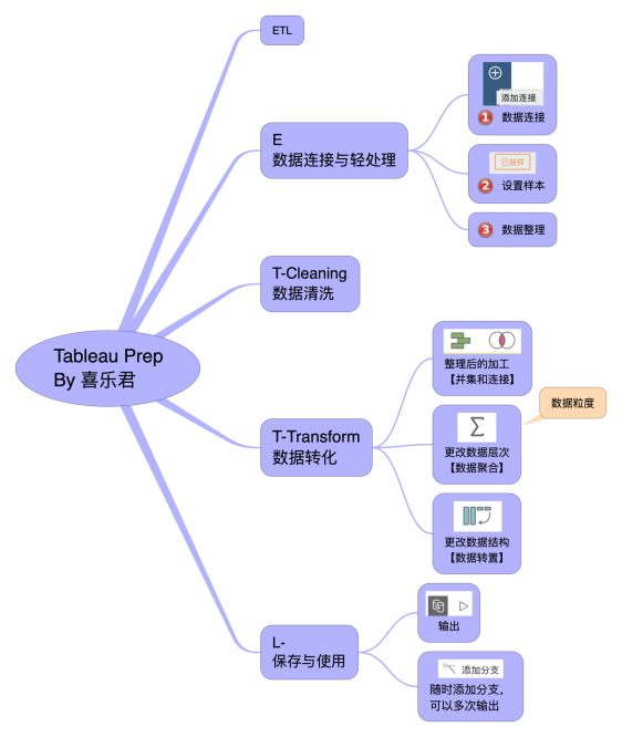 Tableau Prep 整理框架 0 框架.png