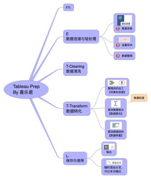 Tableau Prep 整理框架 0 框架.png