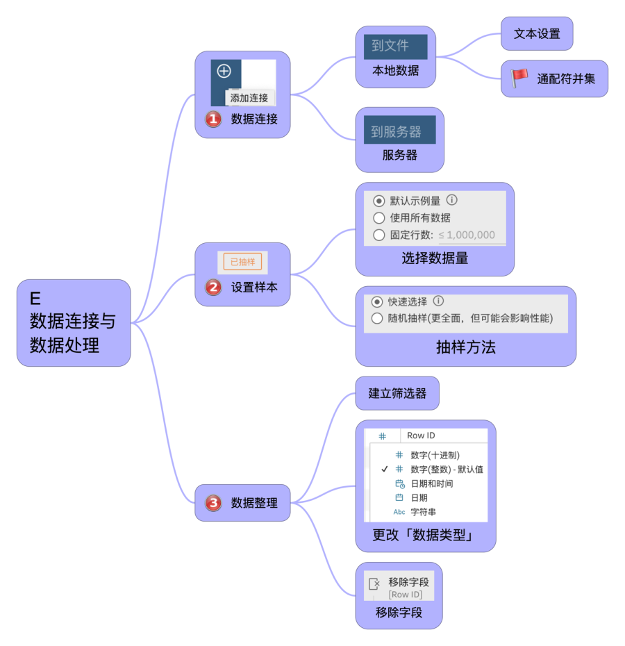 Tableau Prep 整理框架 1-1.png