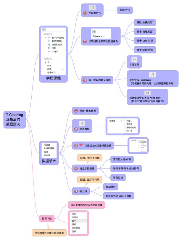 Tableau Prep 整理框架 2-1