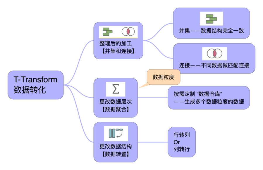 Tableau Prep 整理框架 3-1.png