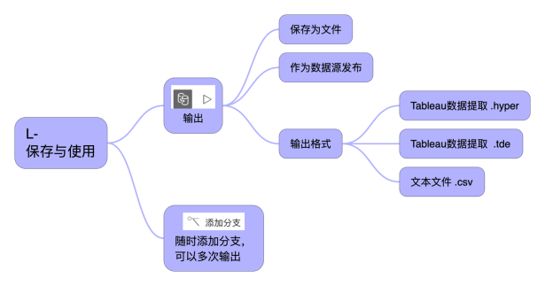 Tableau Prep 整理框架 4-1.png