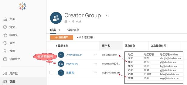 3 受控的数据访问-群组