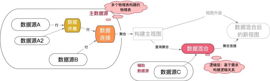 图 4-53 数据连接和并集创建物理表,数据混合是逻辑关系匹配