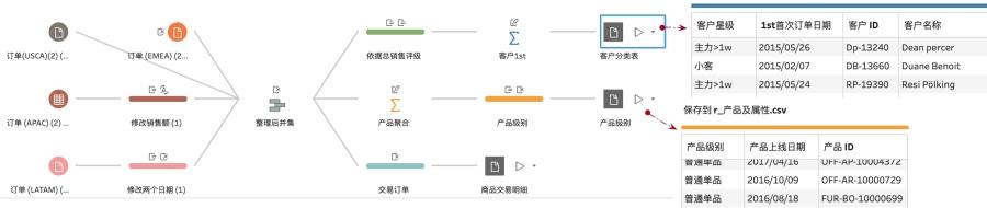 图 4 58 使用Prep生成客户星级和产品级别数据