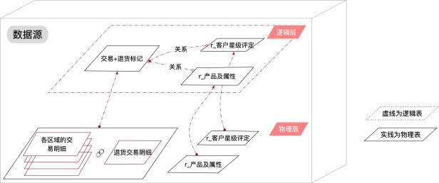 图 4 65 物理层和逻辑层的层次关系